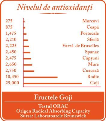 goji antioxidanti